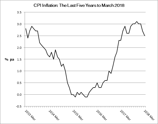 CPI Inflation the last five years to March 2018