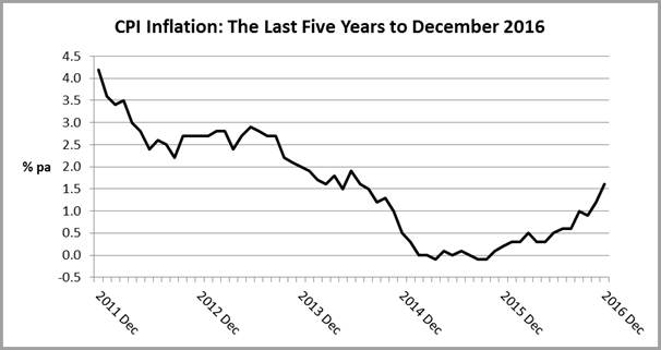 CPI Inflation - The Last Five Years to December 2016
