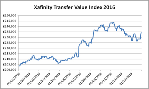 Xafinity transfer value index 2016