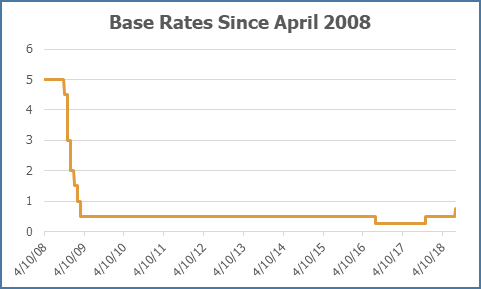 Base Rates since April 2008