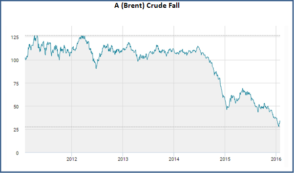 Brent Crude Price fall over last 6 years