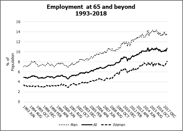 Employment at 65 and beyond 1993-2018
