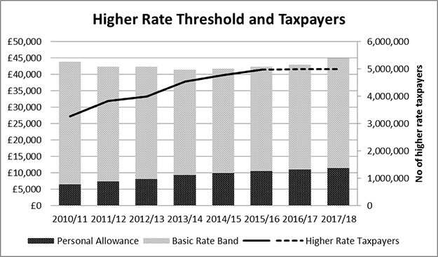 Higher Rate Threshold and Taxpayers
