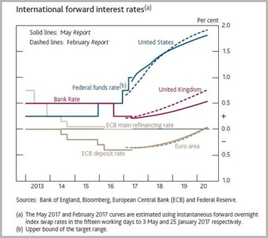 International Interest Rates