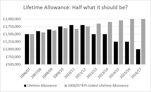 Lifetime allowance - half of what it should be
