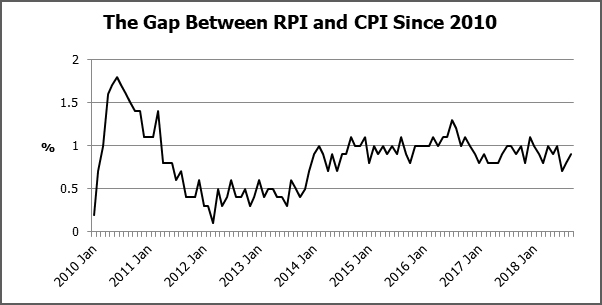 The Gap Between RPI and CPI since 2010